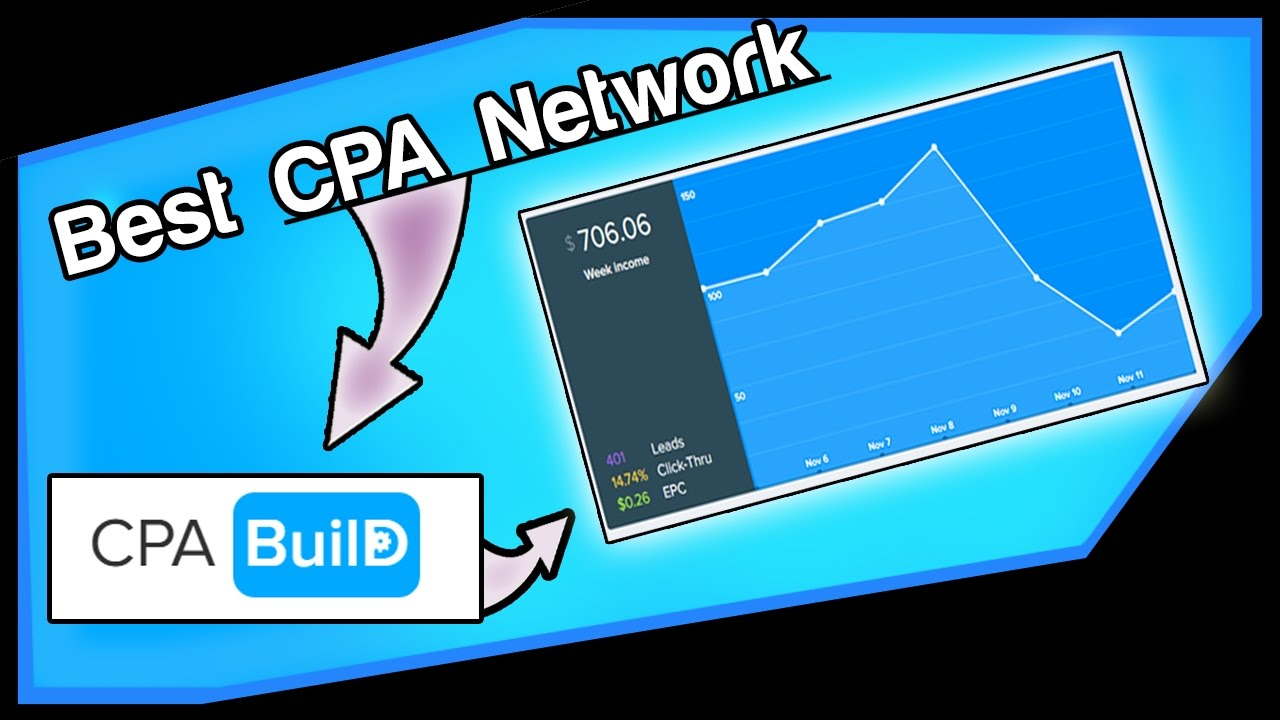 CPABuild Review: Find Unlimited Niches & Get $5 Free