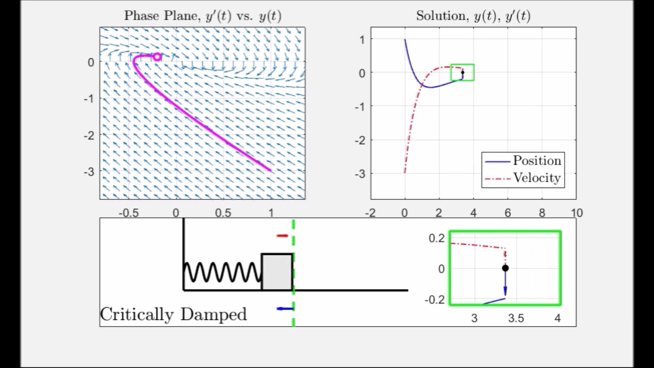 Supplemental Vids For Diff Eq  - CH 4 Harmonic Oscillator  (Critically-damped and Unforced)