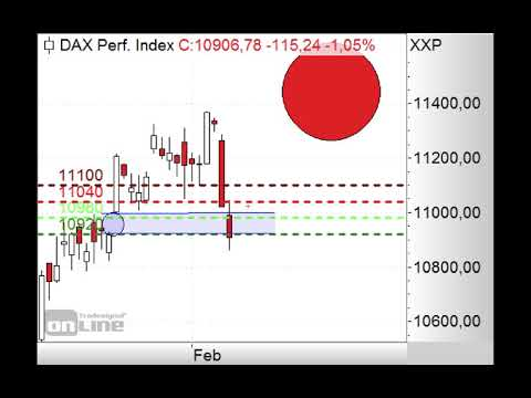 DAX schließt Gap! - Morning Call 11.02.2019