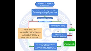 Counselling Procedure Simplified | 50% AIQ & 100% Deemed/Central University Seats