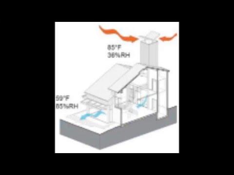 Ventilation architecture