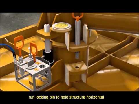 C lok Subsea levelling Operations