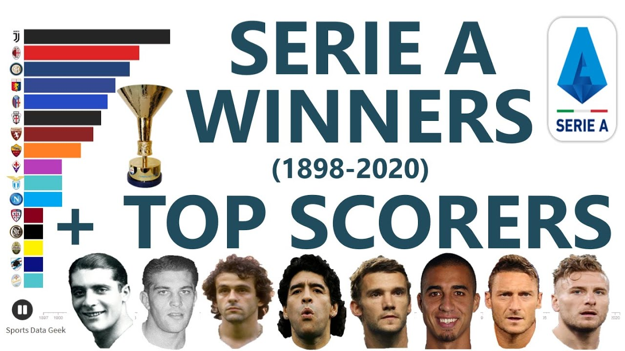 Most Serie A Winners 1898 2020 Youtube