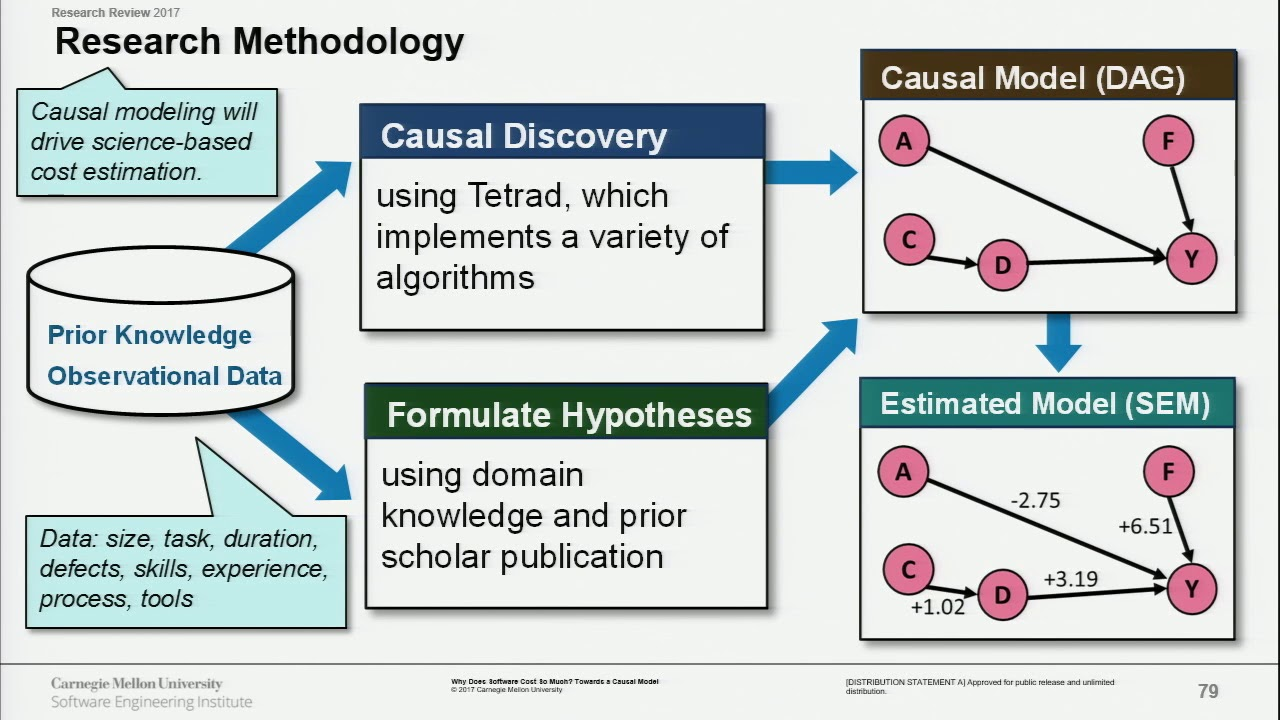hight resolution of towards a causal model