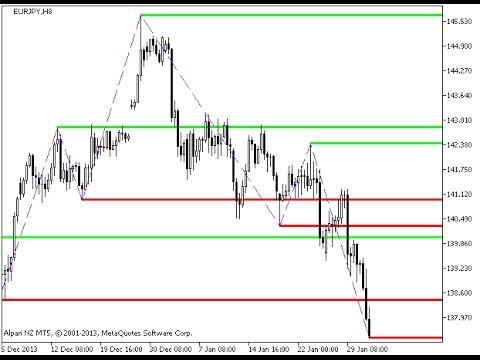 Forex bank levels indicator