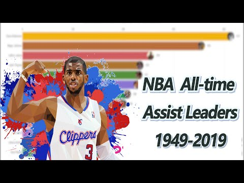 Top 15 NBA All-time Assist Leaders 1949-2019