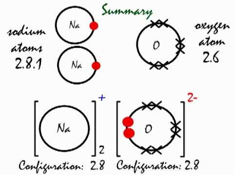 Aluminium Oxide: Lewis Dot Structure Of Aluminium Oxide