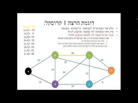 האלגוריתם של קרוסקל הסבר בעברית - Kruskal Algorithm Hebrew