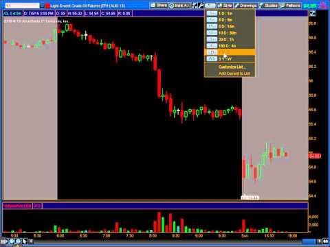 Markets Analysis on Futures 07/05/15