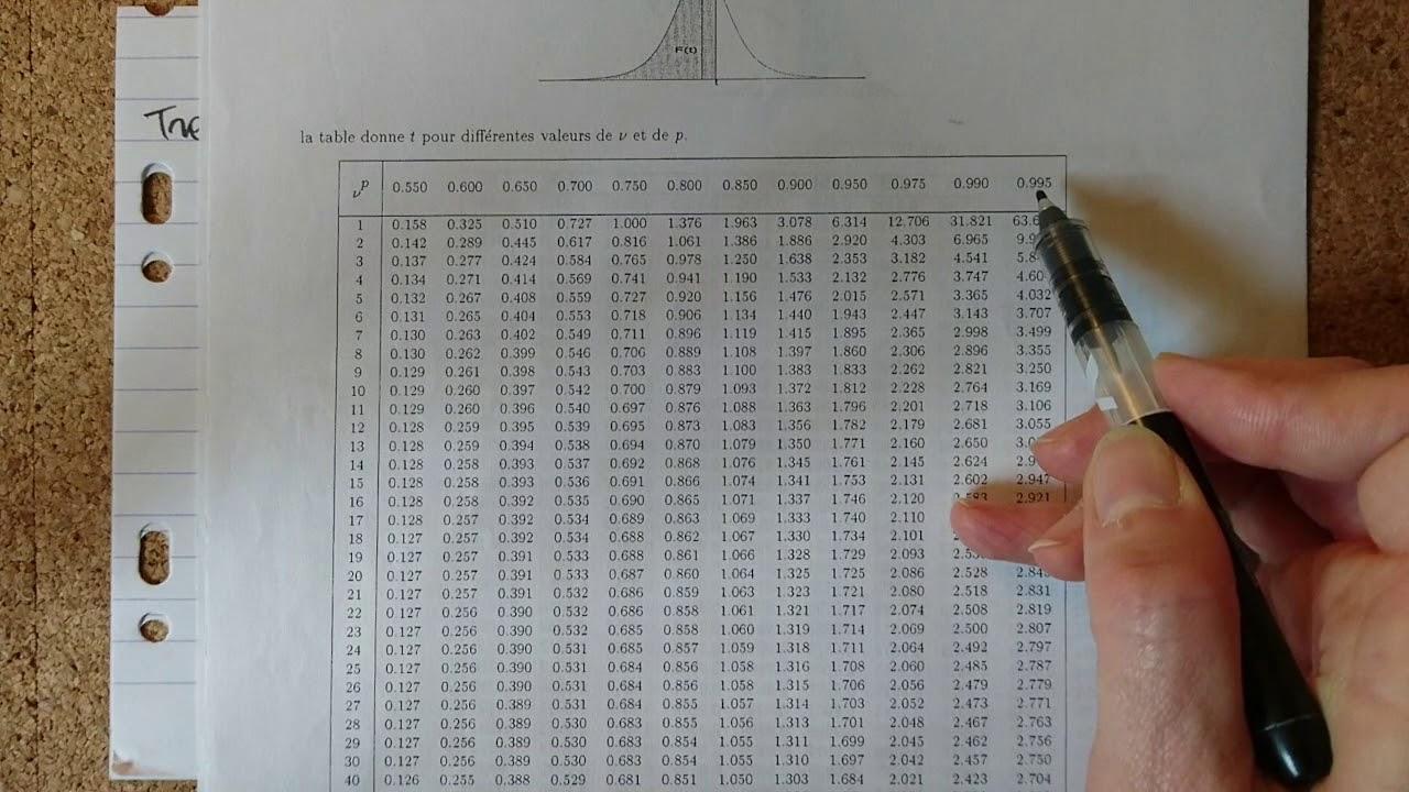 Premier Exemple De Lecture Dans La Table Statistique De La Loi De