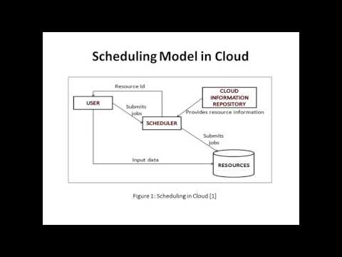 optimized hybrid task scheduling in Cloud