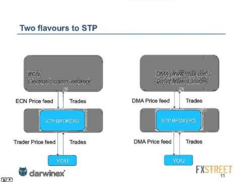 STP NDD DMA: The Broker Alphabet Soup