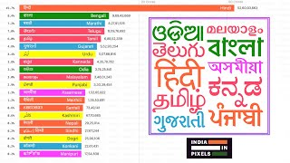 Top 20 Indian Scheduled Languages Ranked By Speakers (1961 - 2031)