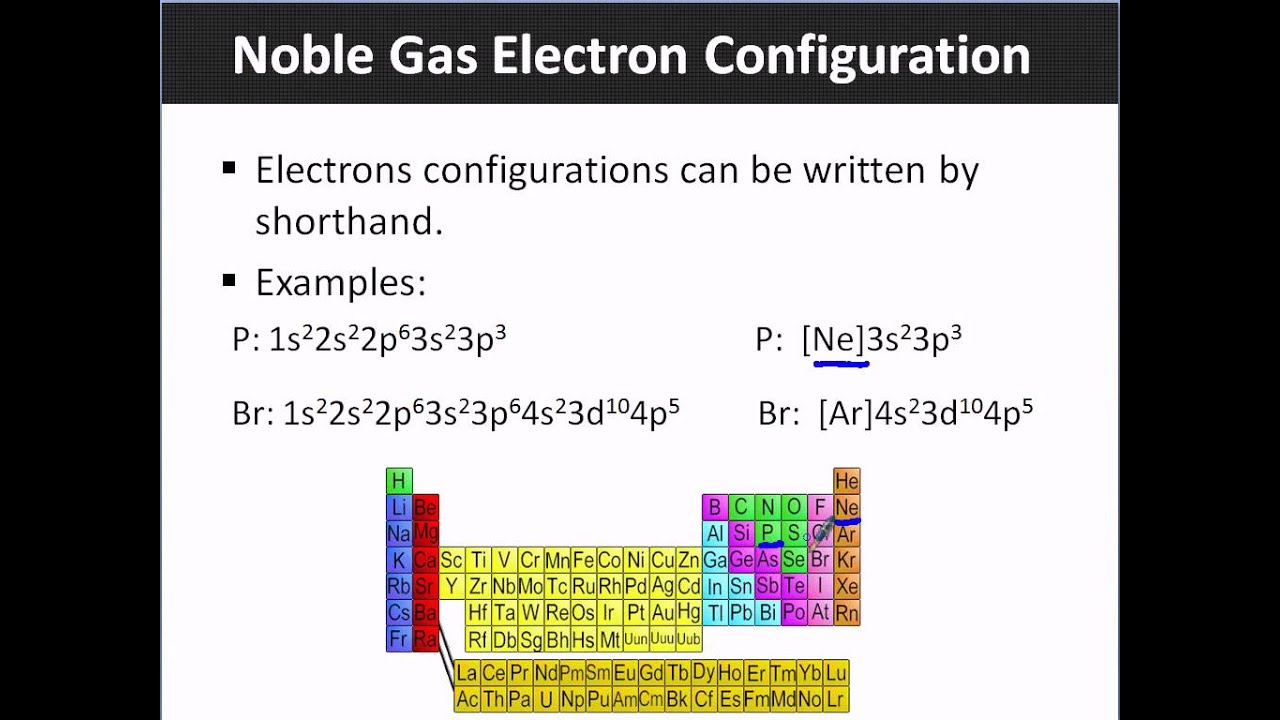 Noble Gas Electron Configurations - YouTube