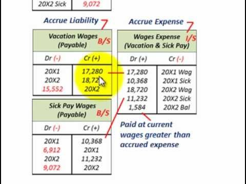 Current Liabilities Accounting (Compensated Absences ...