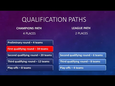 UEFA Champions League 2020-2021. First Qualifying roud draw from YouTube · Duration:  1 minutes 48 seconds