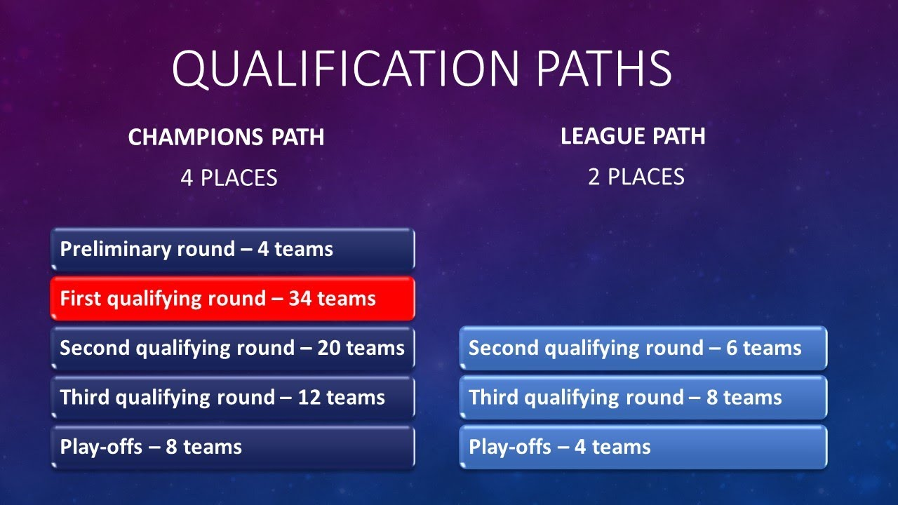 UEFA Champions League 2020-2021. First Qualifying roud ...