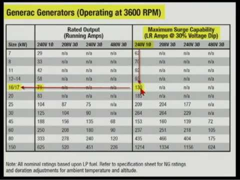 Generator sizing min sec also youtube rh