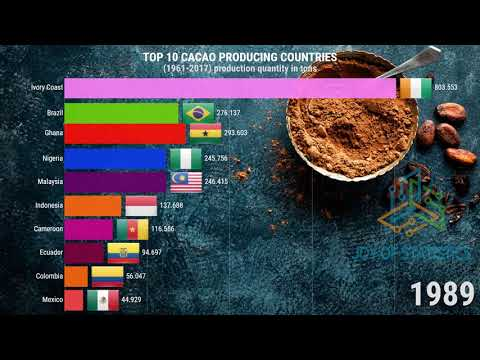 Top CACAO Producing Countries in the World