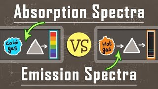 What is the Difference Between Absorption and Emission Spectra | Atomic Physics