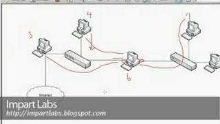 Bridged Networking - Part 7(MAC Table,Filter,L2F,Dynamic)