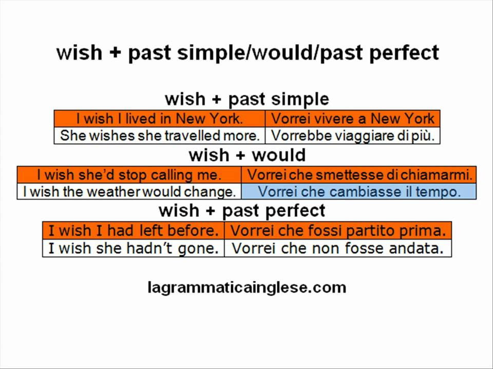 Corso Di Inglese Wish Past Simple Would Past Perfect