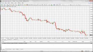 Easy way to understand leverage in Forex Trading