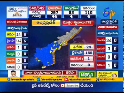 Election Results 2019  Update @ 2 PM | YCP Wins 6 Assembly Seats | Leading in 145 Seats in AP