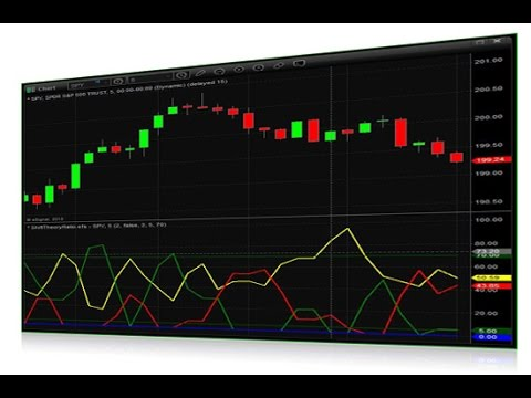 Introduction to Technical Analysis and Market Timing by Shift Theory