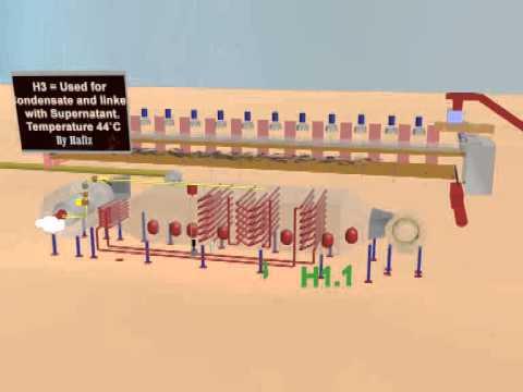 Sewage Treatment Plant Dubai
