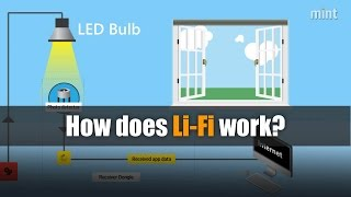 How does Li-Fi work?