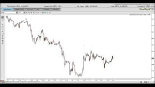 Learn to Trade Price Action #2