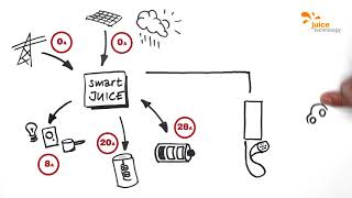 smartJUICE: Charge and load management of Juice Technology (English)