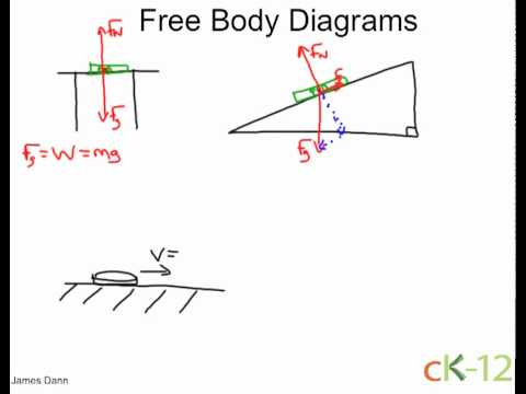 Free Body Diagrams  YouTube