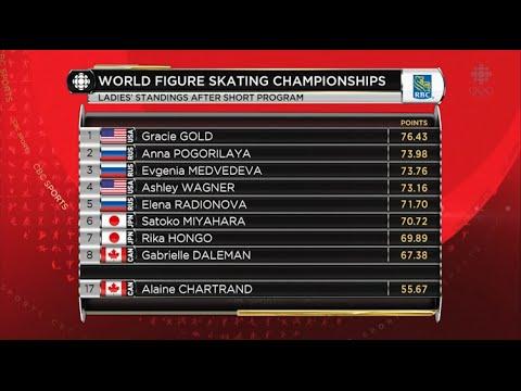 2016 Worlds - Ladies SP Full Broadcast CBC