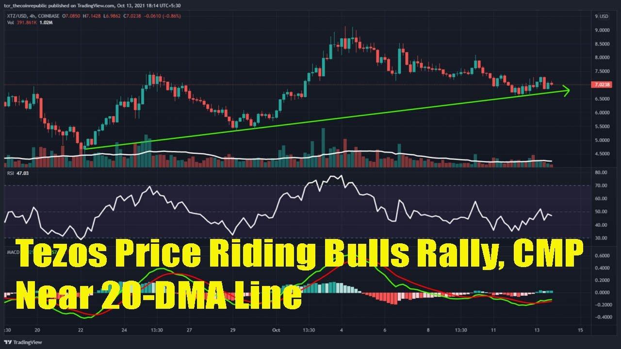 Tezos Price Riding Bulls Rally, CMP Near 20 DMA Line#crypto#bitcoin#Tezosprice