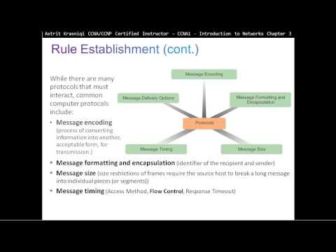 3.1  Rules of Communication: Network Protocols and Communications, (CCNA 1: Chapter 3)