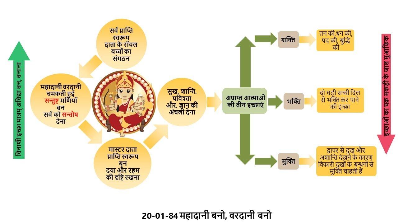[595th Avyakt Murli] - महादानी-वरदानी बनो | इच्छा मात्रम् अविद्या  | सर्व प्राप्ति स्वरूप (20-01-84)