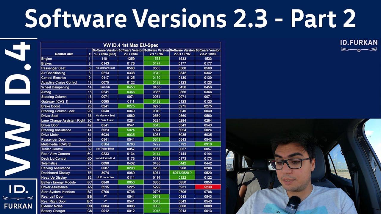 Download Software Versions Update 2.3 - Part 2 / 0910