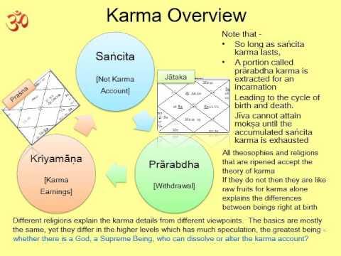Karma Theory 03