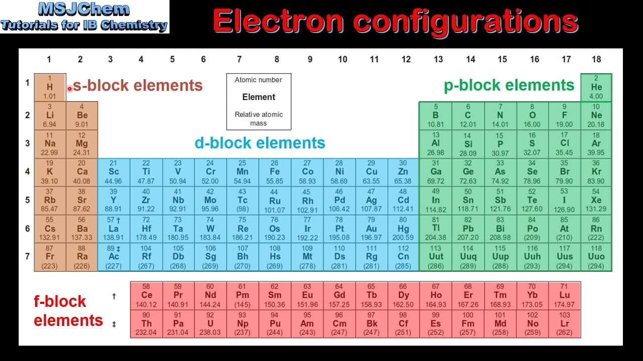 3 1 electron configuration and the periodic table sl - Periodic table electron configuration ...
