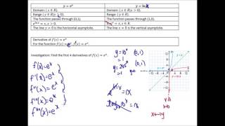 MCV4U 5.1 Derivatives of Exponential Functions