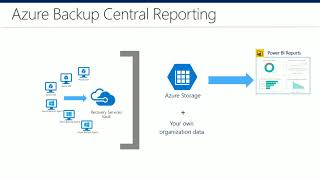 How to share reports using email   Azure Backup Tips and Tricks