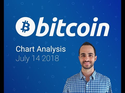 Bitcoin Chart Analysis July 14 - Building Energy for A BIG Move?
