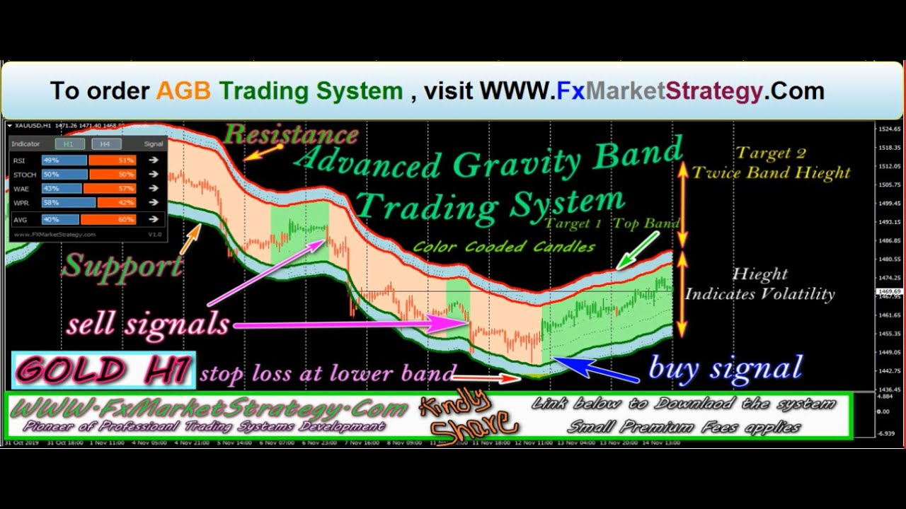 Advanced Gravity Band Trading System #FOREXSYSTEM #GBPUSD #EURUSD #USDJPY