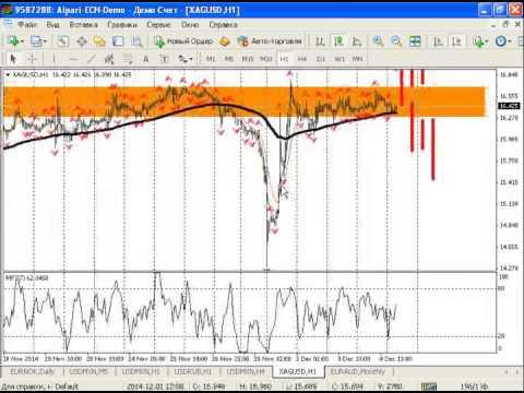 Внутридневной анализ рынка золота, серебра, а также курса USDRUB 05.12.2014
