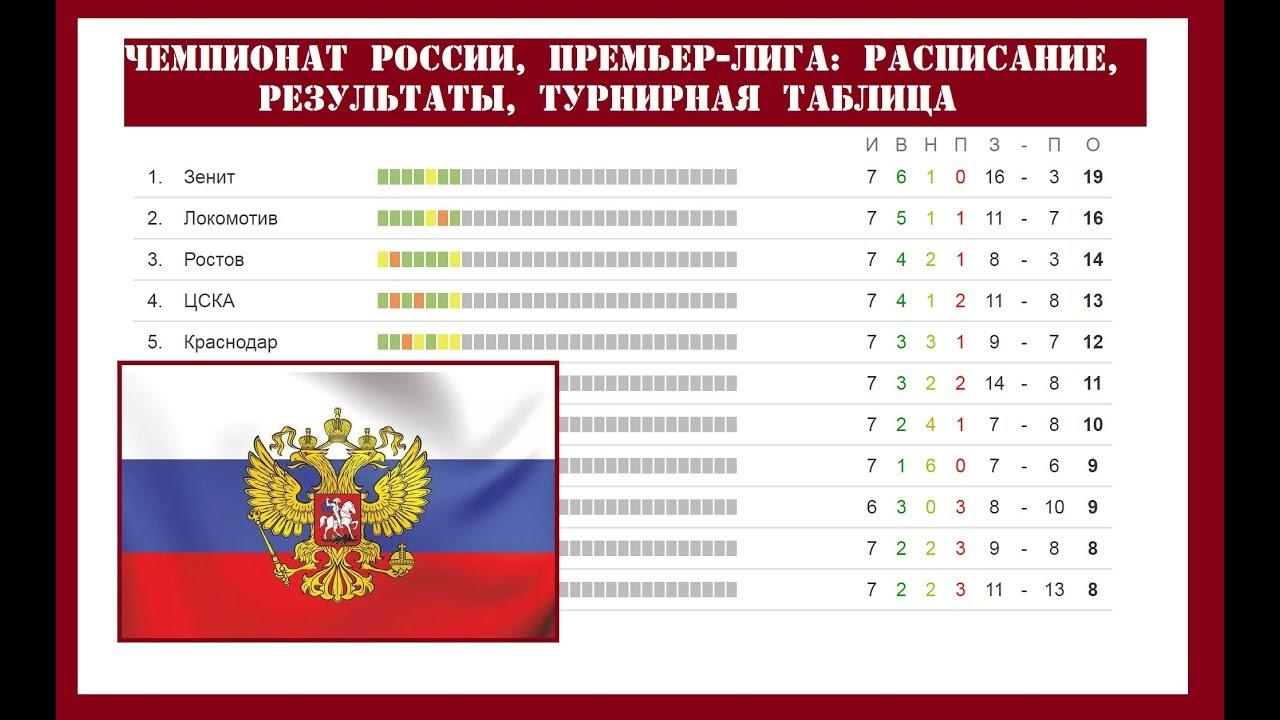 Результаты 8 тура чемпионата по футболу россии [PUNIQRANDLINE-(au-dating-names.txt) 39