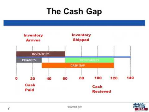 2015 Module 2 Webinar: Driving your Cash Flow: Projecting and Impacting