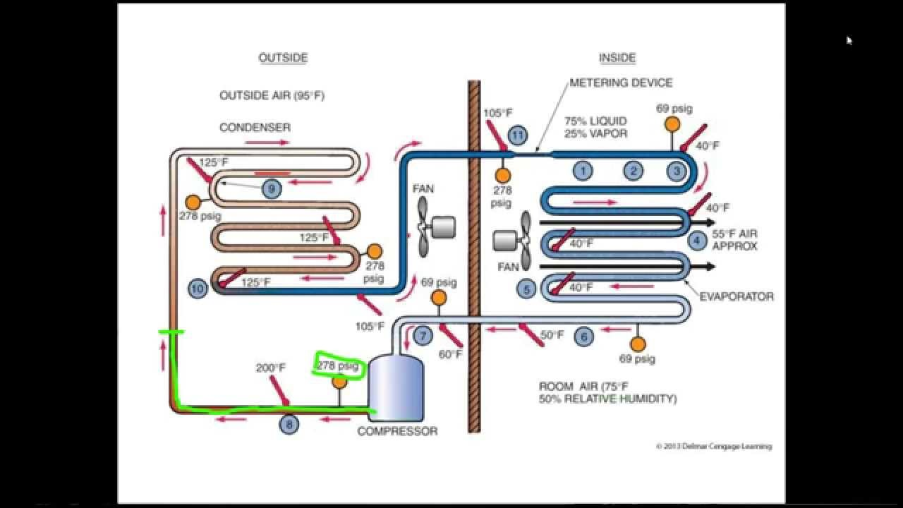 Online hvac training youtube 1betcityfo Choice Image