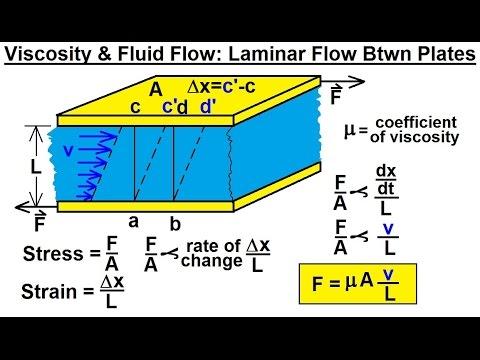 Physics - Fluid Dynamics (13 of 25) Viscosity & Fluid Flow: Laminar Flow Between Plates